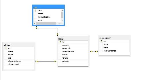 پروژه پایگاه داده تاکسی تلفنی با sql و نمودار ER